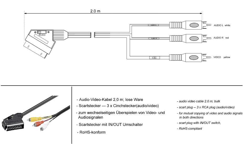Kabel Euro (21-pin) - 3 RCA (YUV/RGB) IN/OUT Warsztatowski 2m