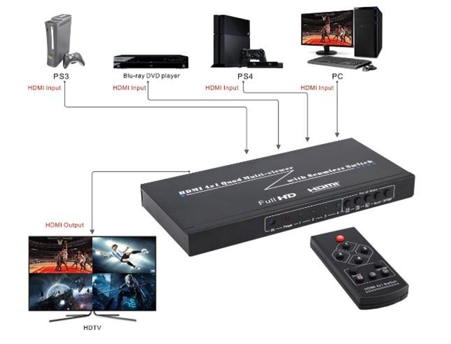 sumator HDMI multiviewer schemat podłączenia