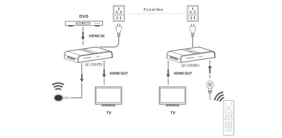 HDMI na kabel koncentryczny