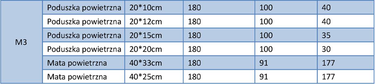Tabela z parametrami maszyny