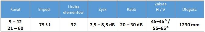 Antena logarytmiczna Spacetronik SPL-FZ31 - specyfikacja techniczna