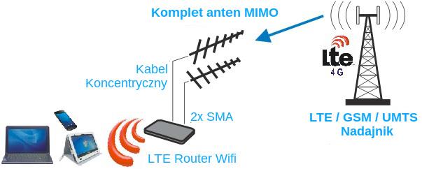 Jak działa antena GSM MiMo?