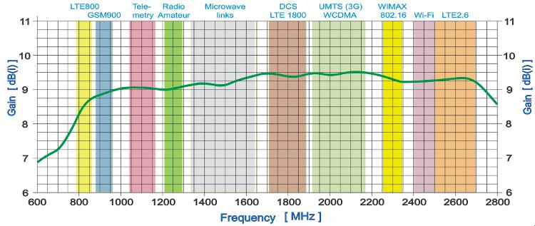 Wykres Anten GSM