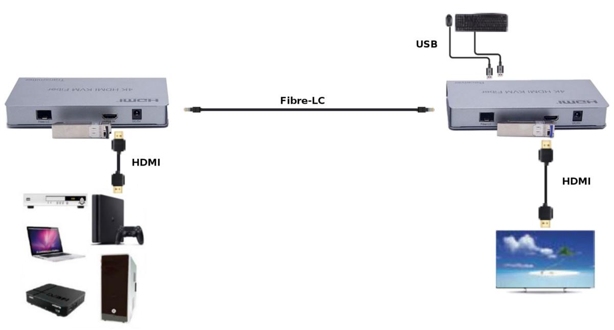 konwerter HDMI
