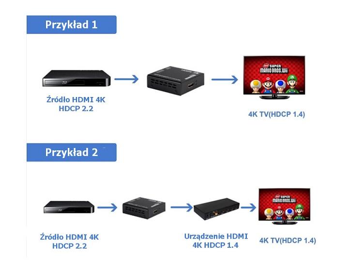 Konwerter HDCP - Jak podłączyć urządzenie HDCP2.2 do HDCP1.4
