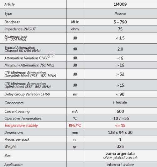 Specyfikacja techniczna Filtra LTE Killer Helman