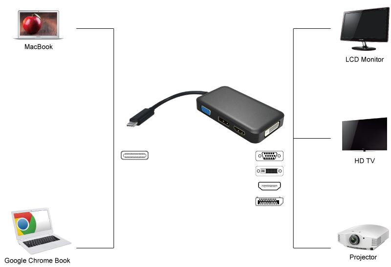 Instrukcja podłączania adaptera USB-C