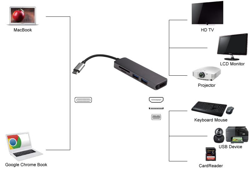 Jak podłączyć adapter USB-C