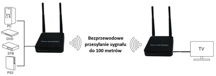 Przesyłanie sygnału HDMI Transmiter HDMI - schemat podłączenia