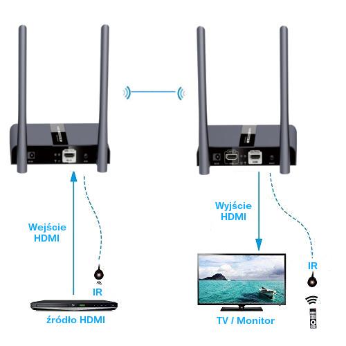 HDMI przez wifi