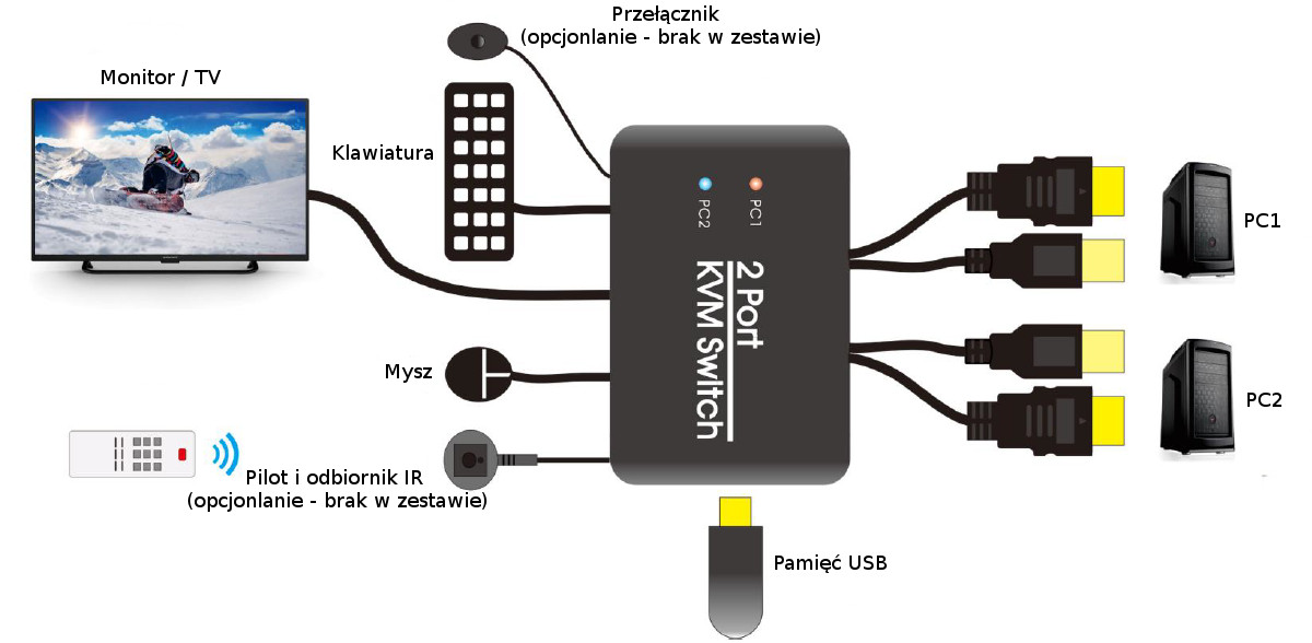 Przełączniki KVM