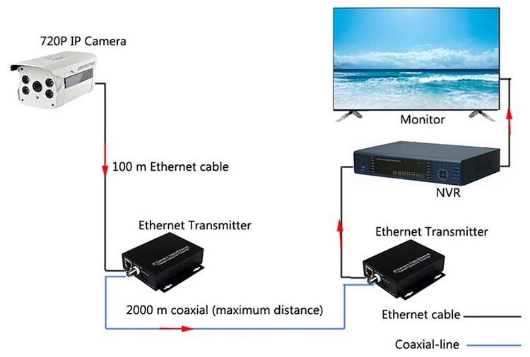 Transmiter IP schemat podłączenia