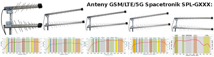 Anteny z serii SPL-GXXX