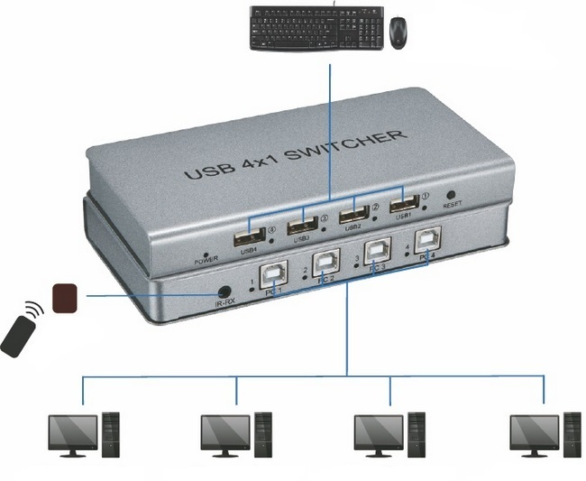 USB Switcher 4x1