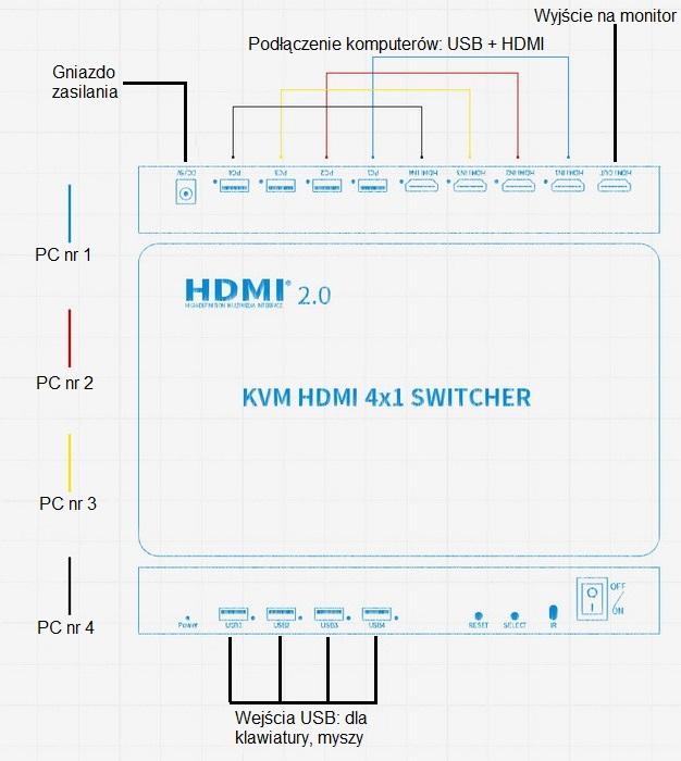 Podłączenie switchera HDMI 4x1 KVM