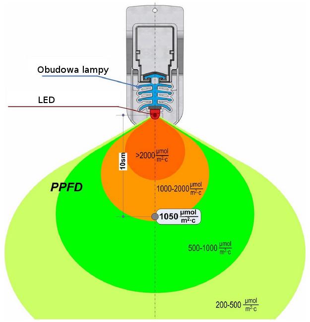 LED Grow Best AGR100 światło 1