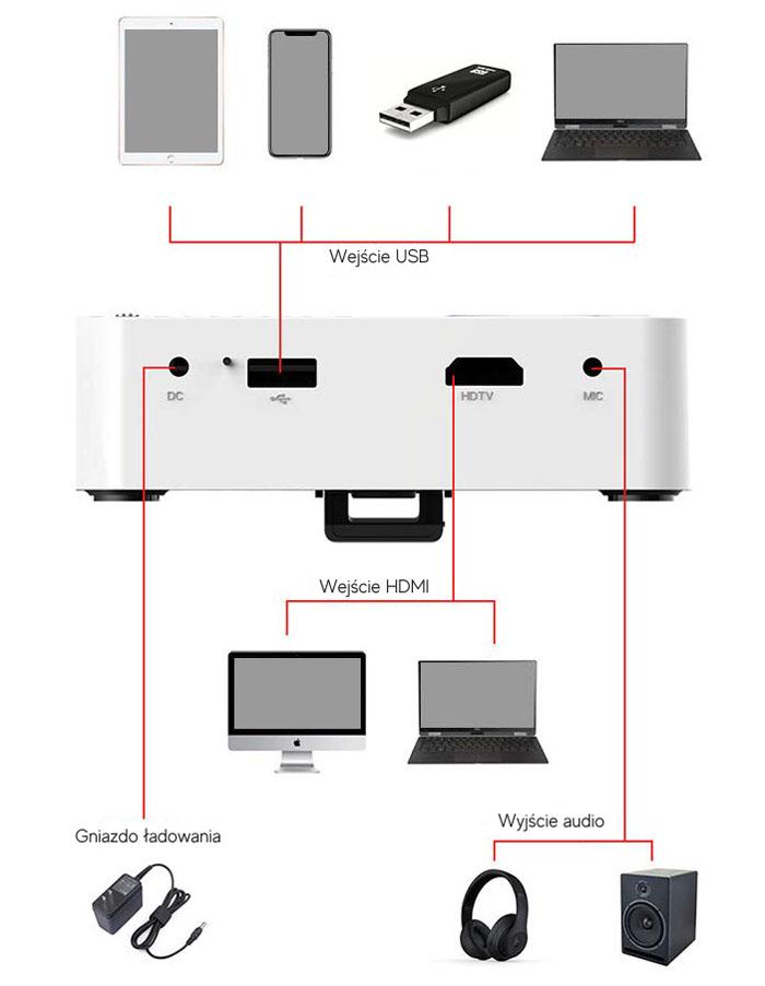 Urządzenia do mini projektora EZCast Beam J2