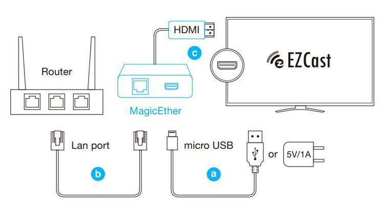 Instalacja bezprzewodowego transmitera HDMI