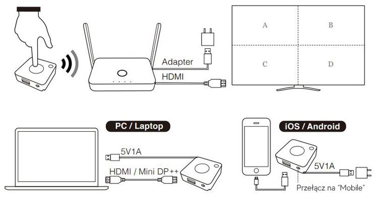 Opis urządzenia transmiter HDMI EZCast miracast quattro pod