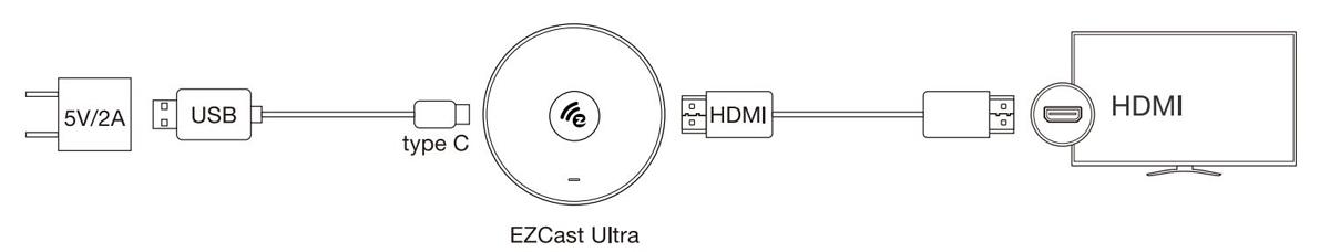 EZCast Ultra - łatwy proces instalacji