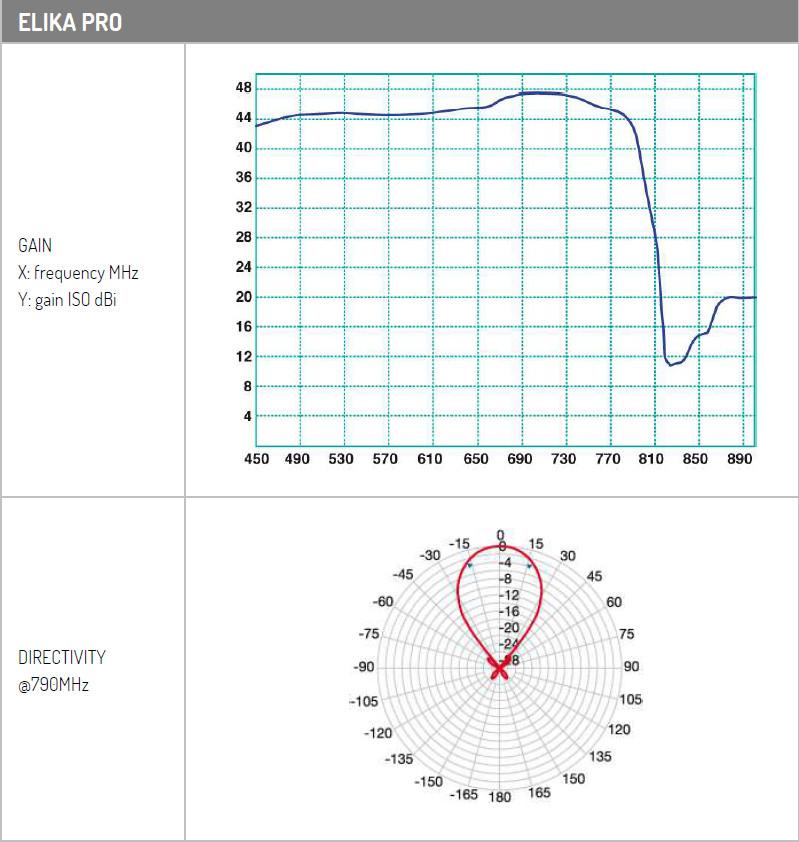 Elika PRO wykres