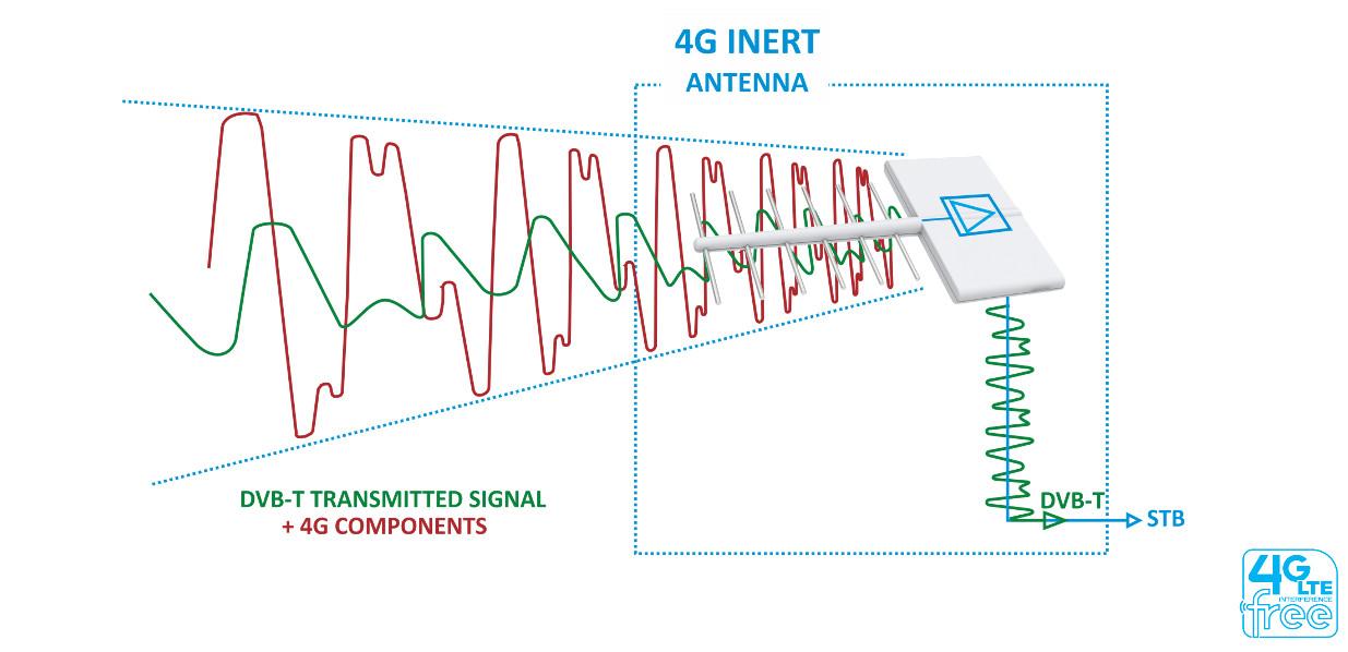 antena kierunkowa funke