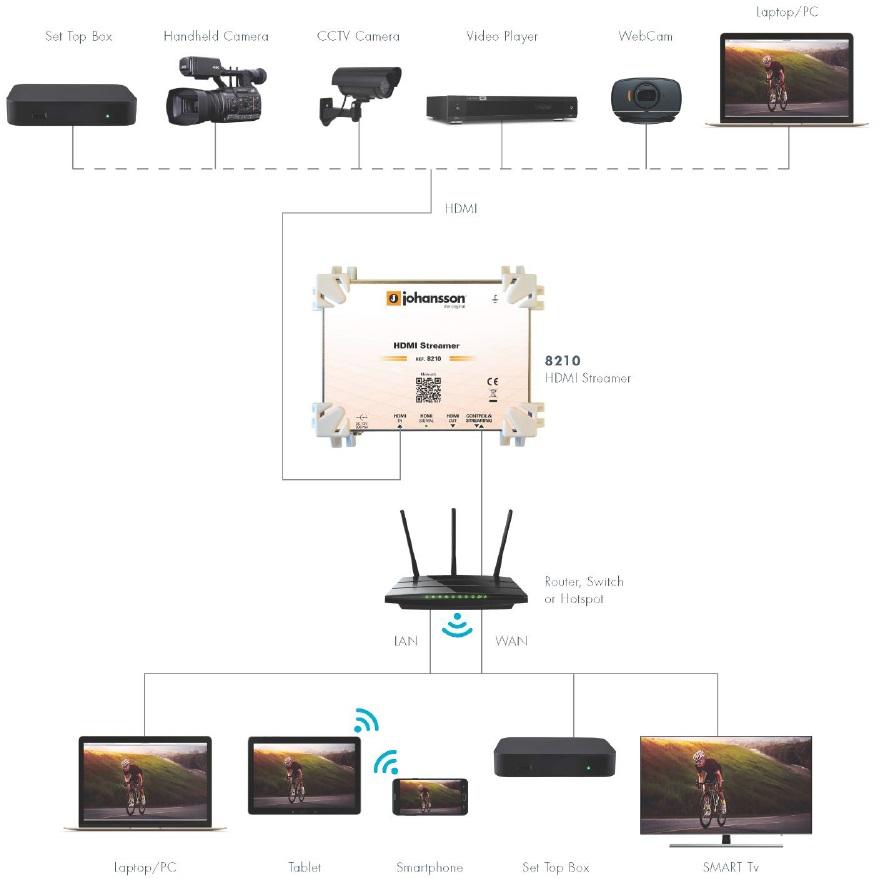 Schemat instalacji Johansson 8210