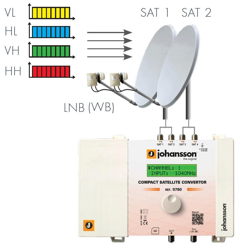 Popraw sygnał satelitarny. Jak wzmocnić sygnał satelitarny?