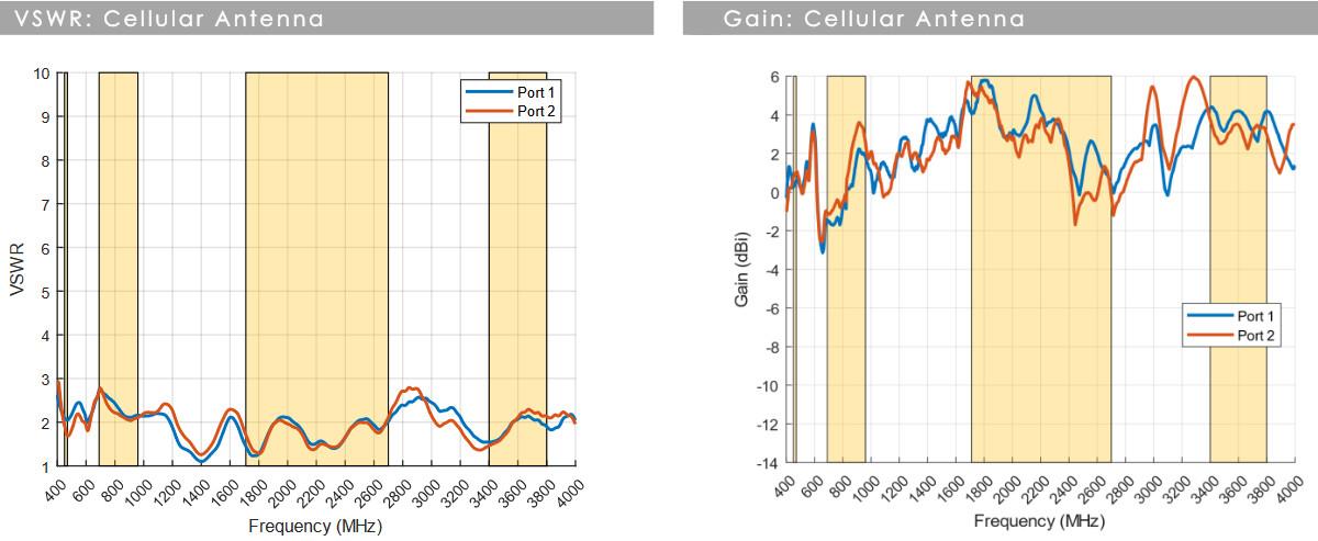 Wykresy anteny