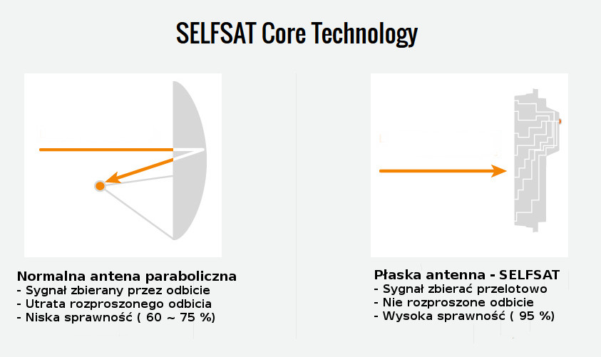 Antena panelowa płaska Selfsat
